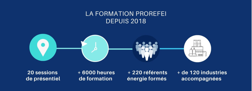 Formation PROREFEI OPTINERGIE